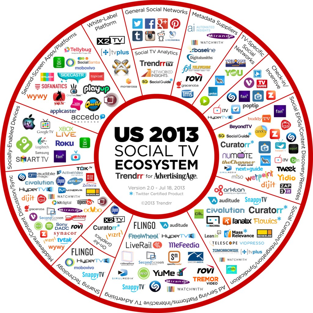 US 2013 Social TV Ecosystem