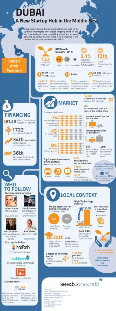 DUBAI-infographic
