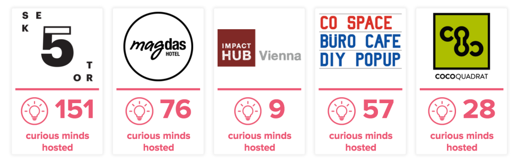 Partner locations from Vienna Skill Smiths © Vienna Skill Smiths